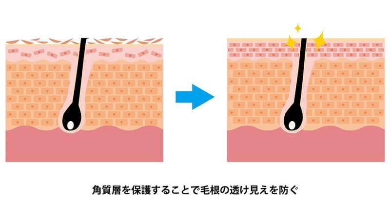 Zローション参考画像:②ヒゲについて