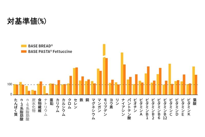 ベースフード(BASE FOOD)はビタミン・ミネラル26種類や食物繊維も配合