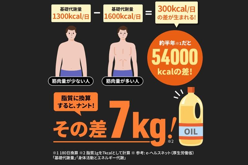 ファイラHMBは筋肉と脂肪にWでアプローチ