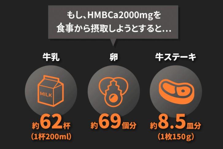 HMBCa2000mgを食事から取り入れようと思うと、牛乳62杯(1杯200ml)卵69個、牛ステーキ約8.5皿(1枚150g)