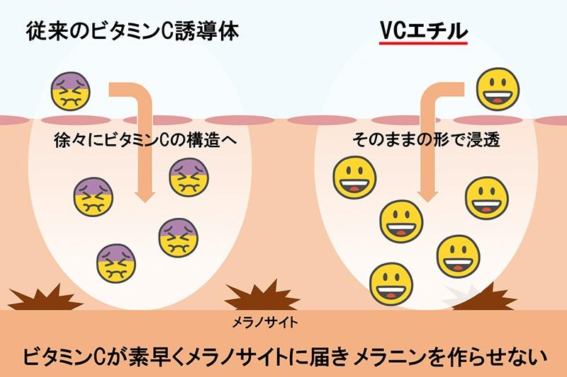 ホワイトVCセラムに含まれるVCエチルは、速効性だけでなく、ビタミンCとして72時間もの間働いてくれる