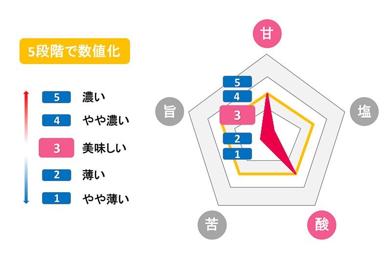 もぎたて生スムージーの特徴:味覚センサーAIでの検証は「甘味」と「酸味」が美味しく感じるゾーンを計測!