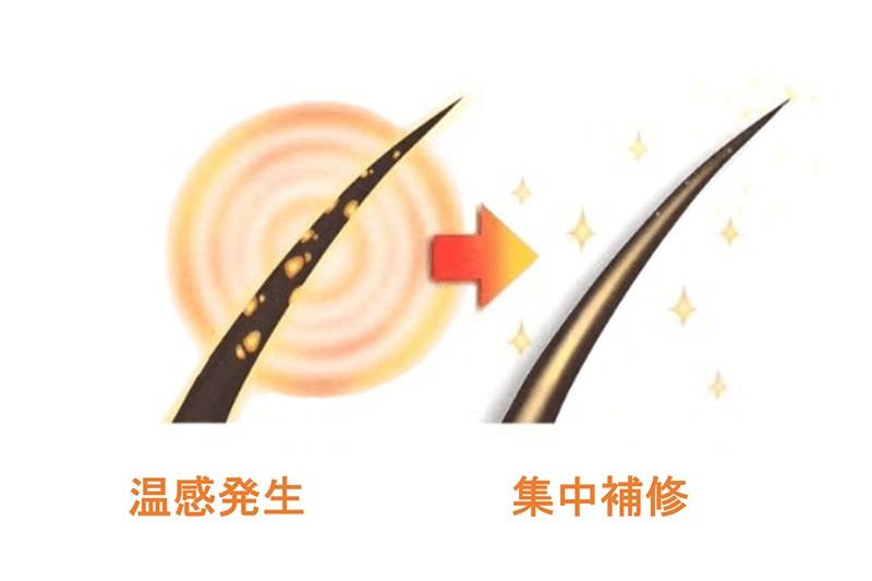 トリコレ(Tricore)温感ヘッドスパトリートメントの特徴:温感効果で浸透率UP!サロンケアの熱処理と同じ原理